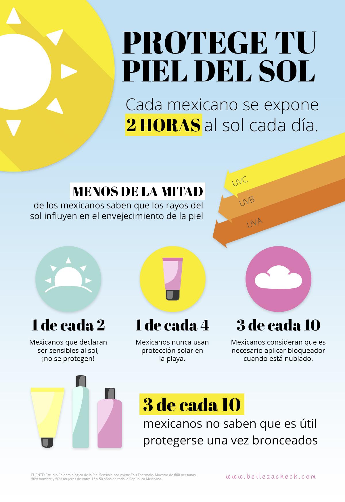 Infografía sobre protección solar en México (estudio)